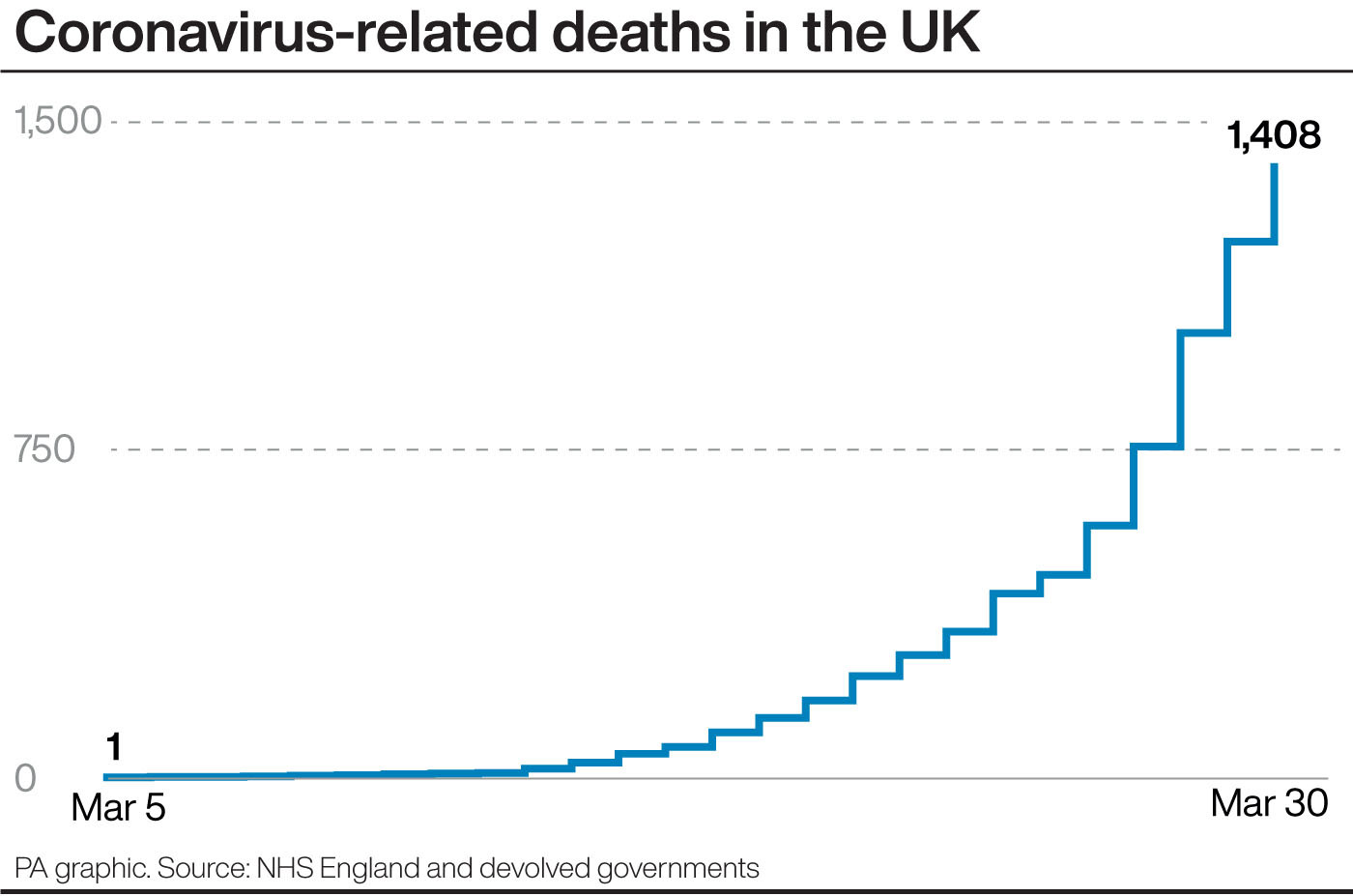 Death toll rising: Under-fire United Kingdom  government pledges 100000 tests a day