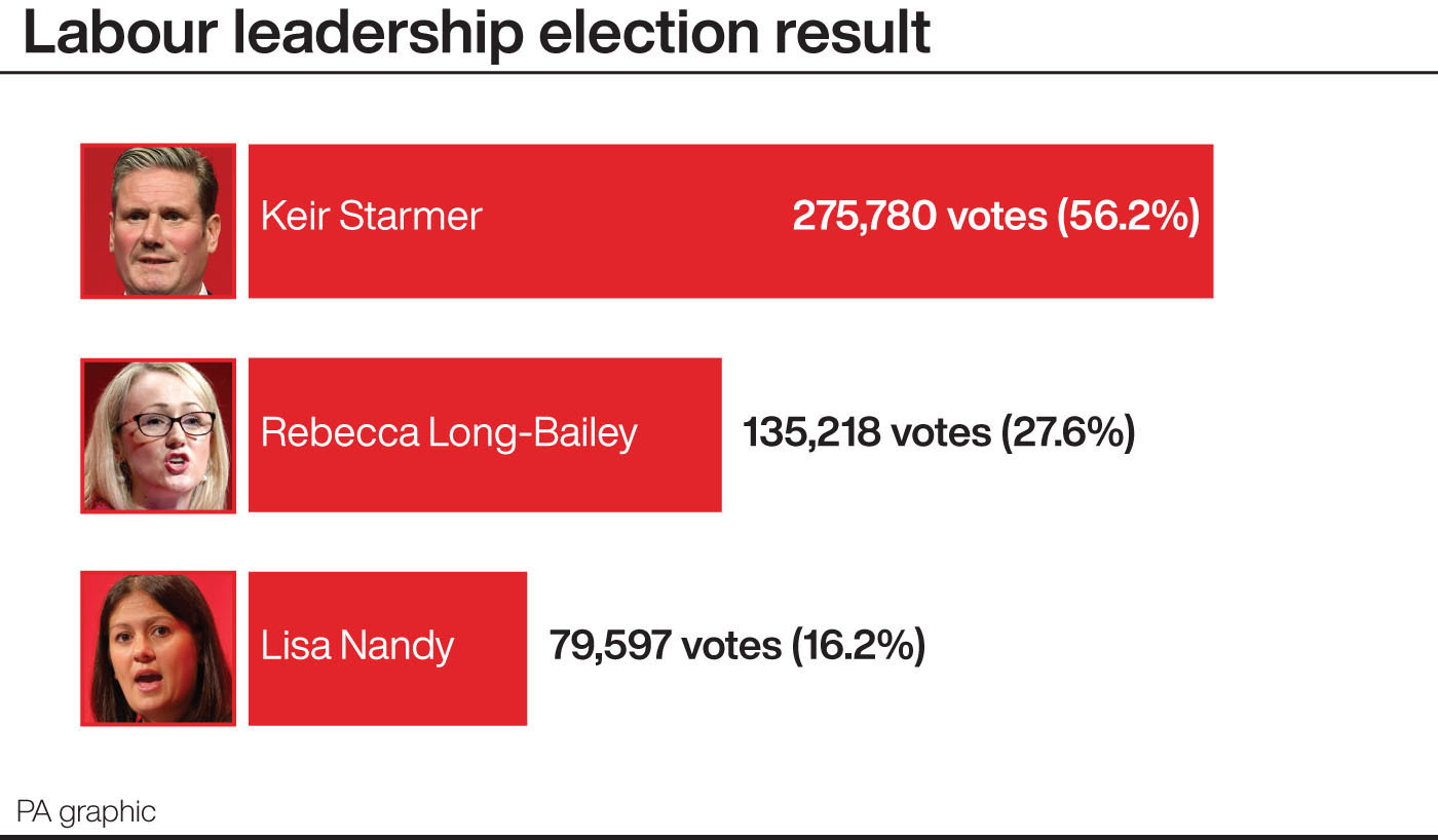 Brexit spokesman Keir Starmer wins UK Labour leadership