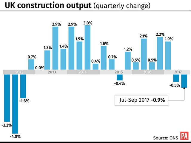 ECONOMY Growth Construction