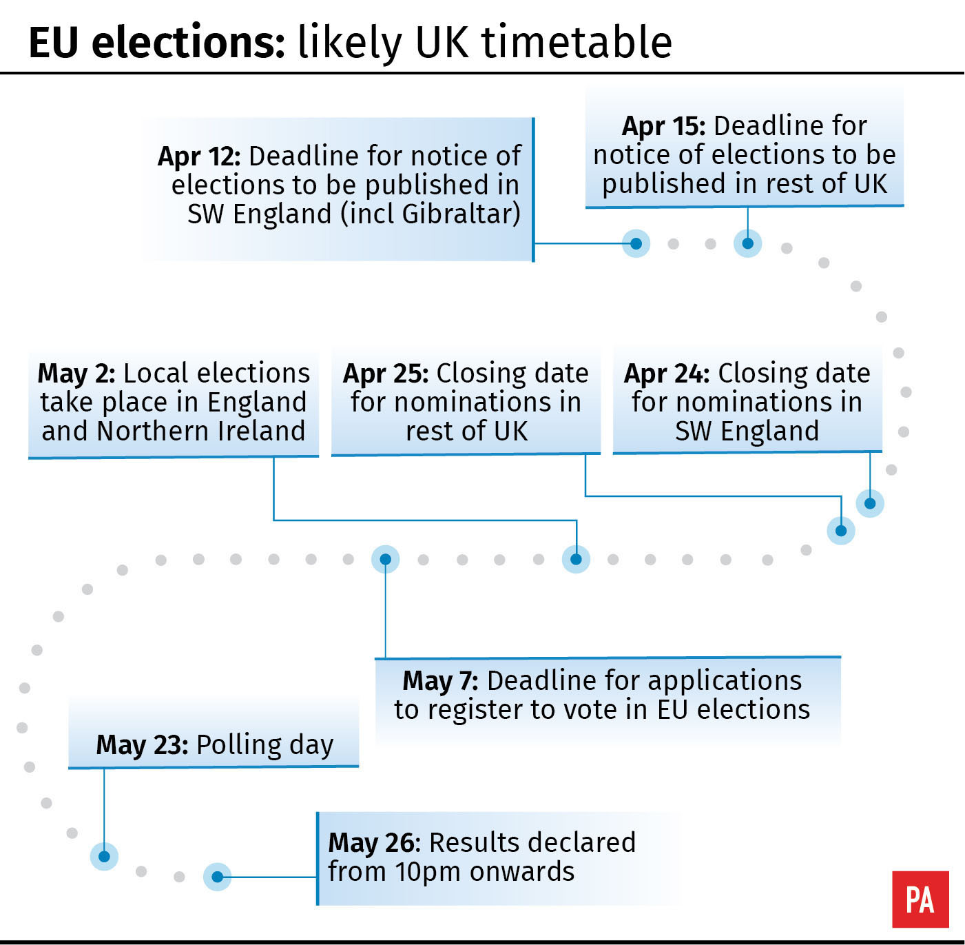 EU elections likely UK timetable