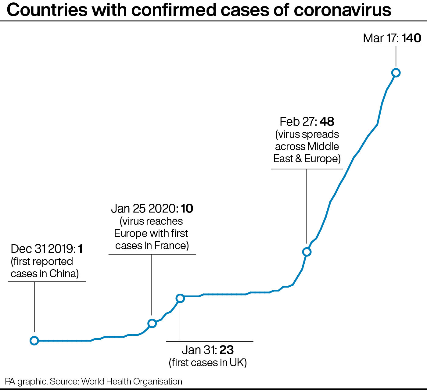 UK braces for coronavirus shut down as London stations close