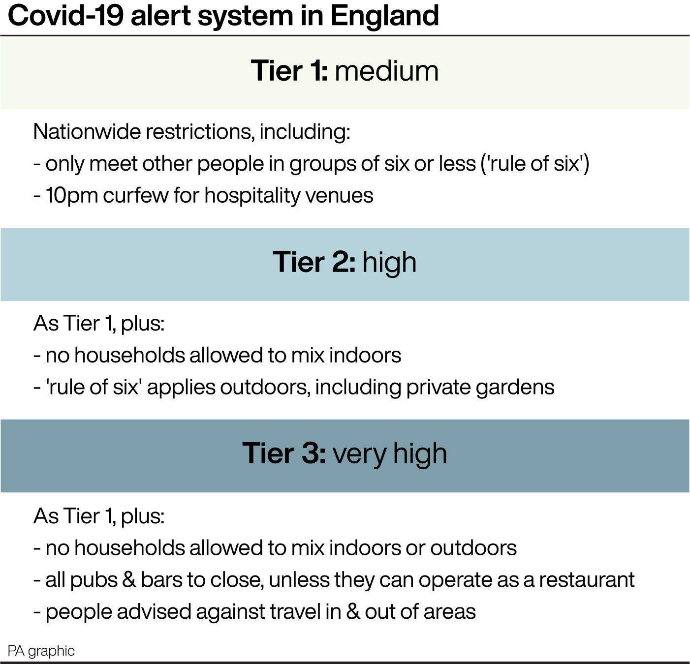 Merseyside leaders brand Covid-19 tier system a 'shambles' over inconsistencies