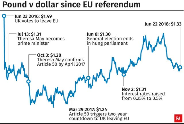 Pound v dollar since EU referendum