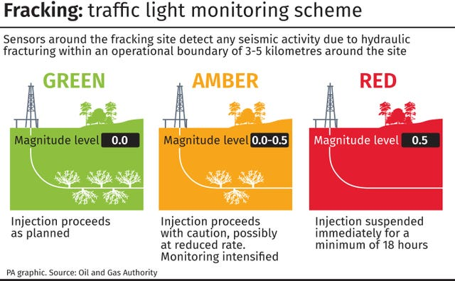 Fracking traffic light monitoring scheme