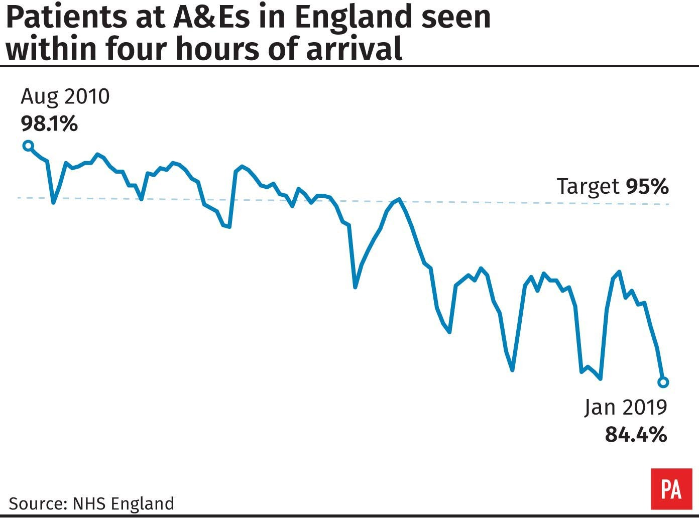 A&E four-hour target to be scrapped