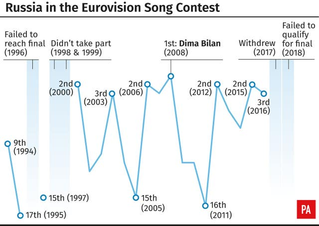 SHOWBIZ Eurovision