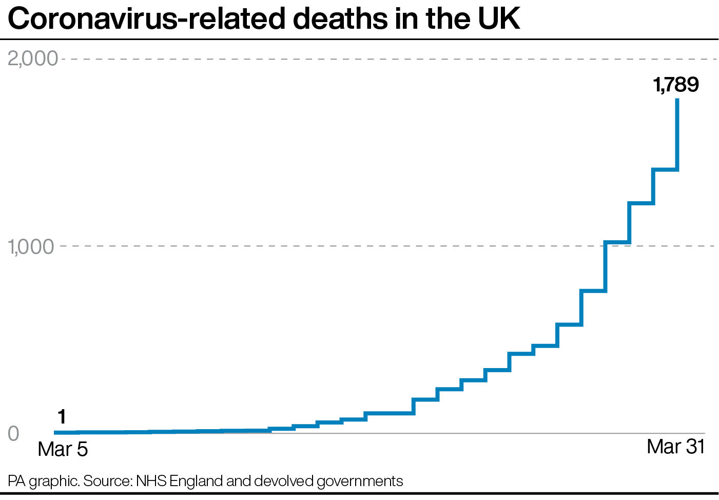 Coronavirus: Two thousand NHS staff tested since outbreak began