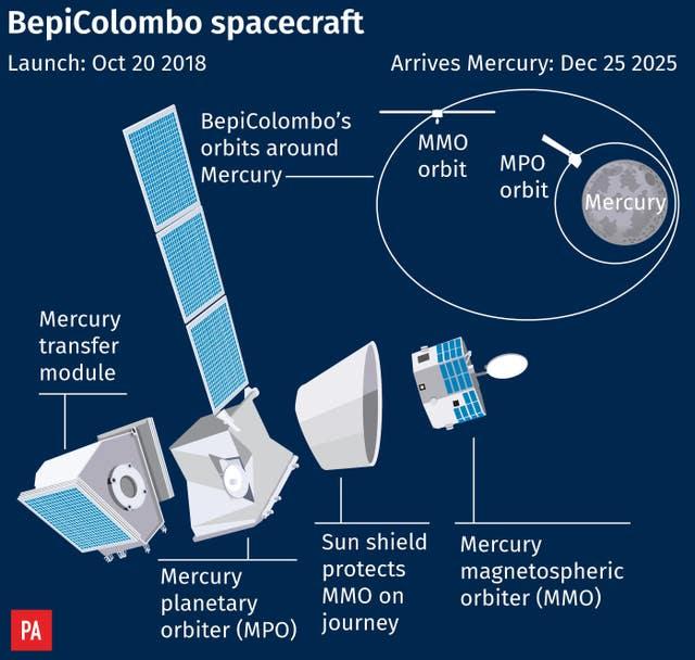 SCIENCE Mercury