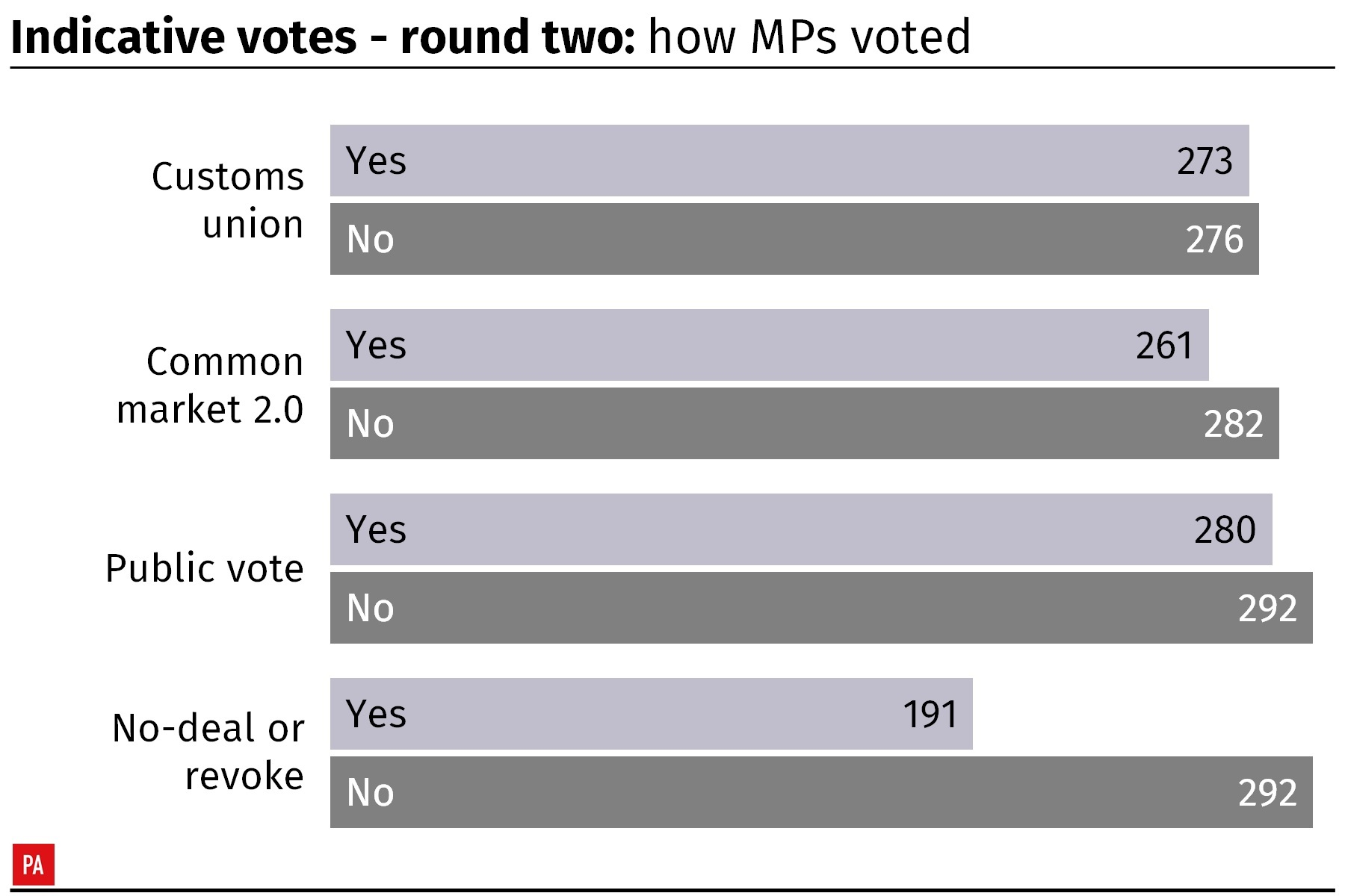 MPs vote again on Brexit options