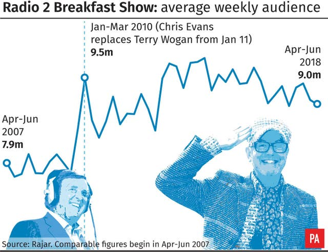 Radio2 Breakfast Show, average weekly audience