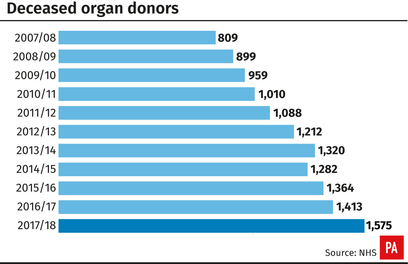 Maharashtra: DMER taps students of Nashik University to pledge for organ donation
