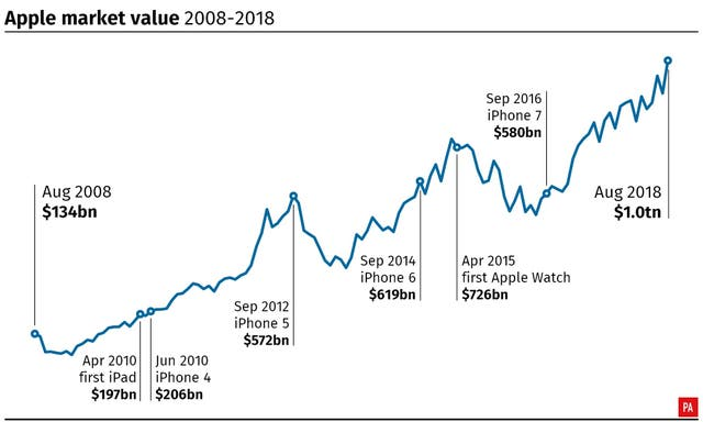 Apple market value 2008-2018