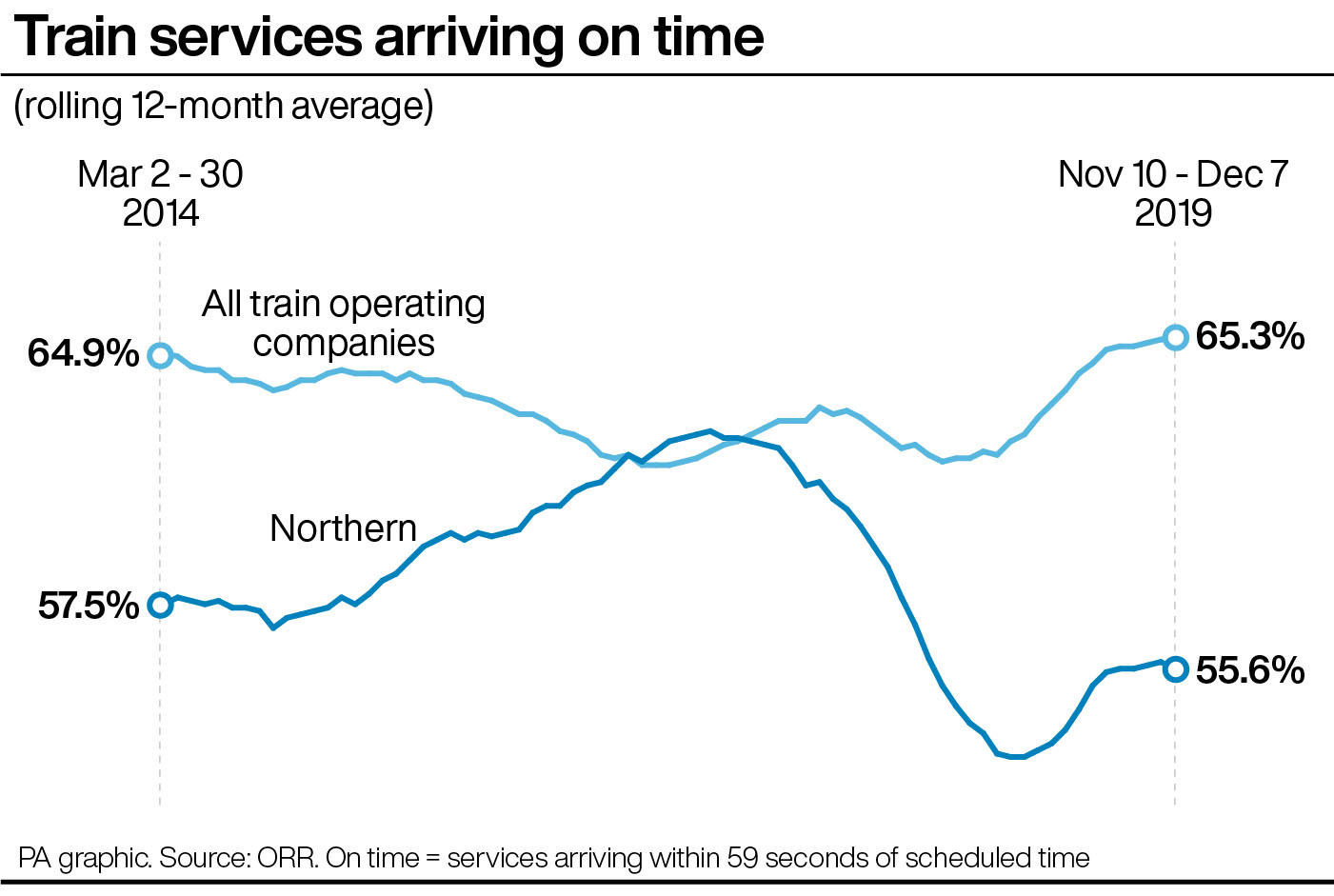 Northern Rail franchise on brink of collapse