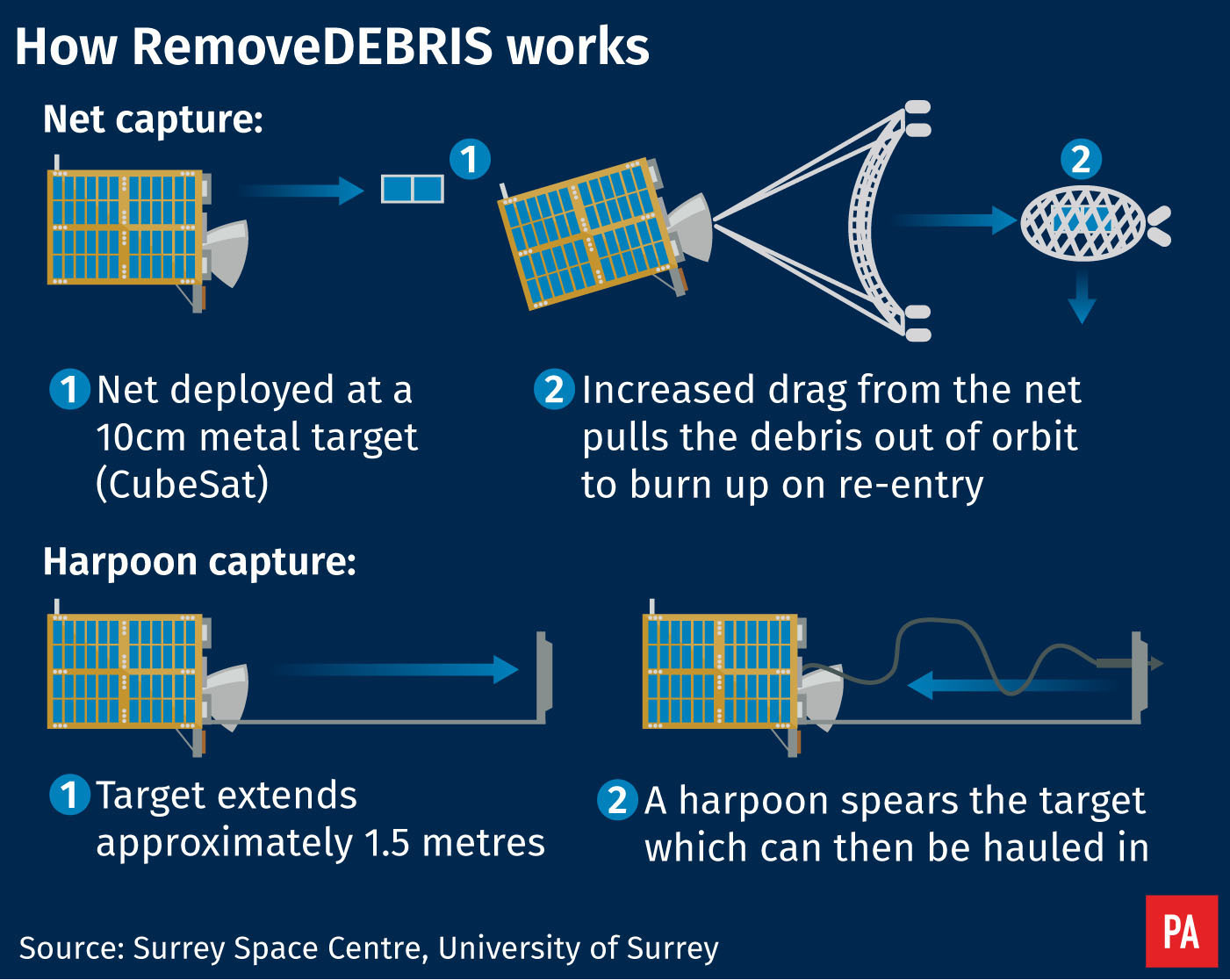 Satellite uses space junk clear-up technology for first time