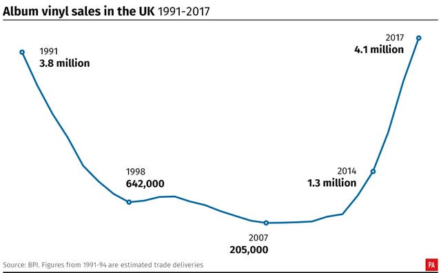 Album vinyl sales in the UK 1991-2017 (PA Graphics)