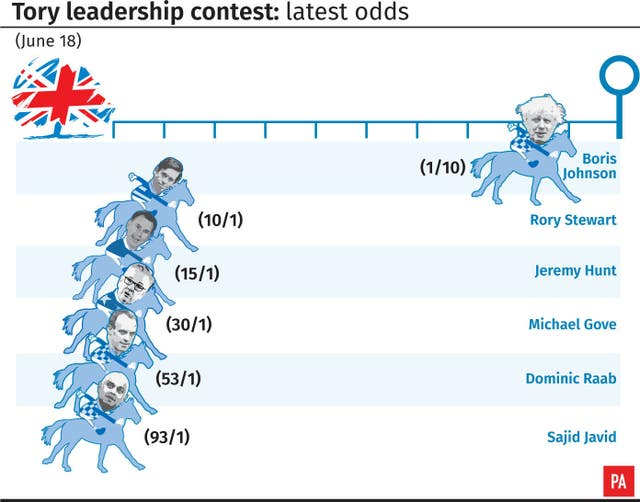 Tory leadership contest latest odds