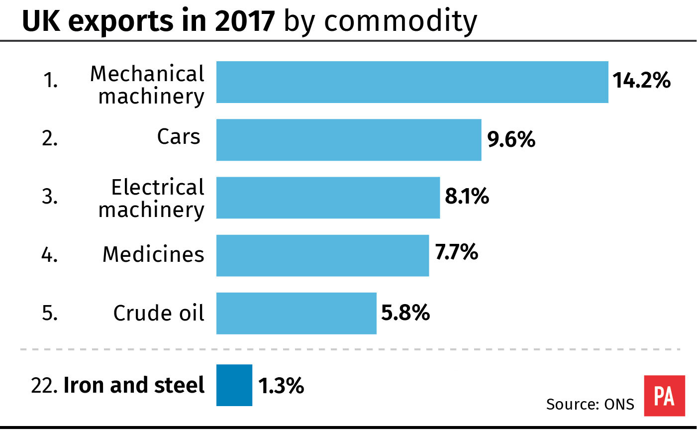 USA tariffs: Steel and aluminium levies slapped on key allies