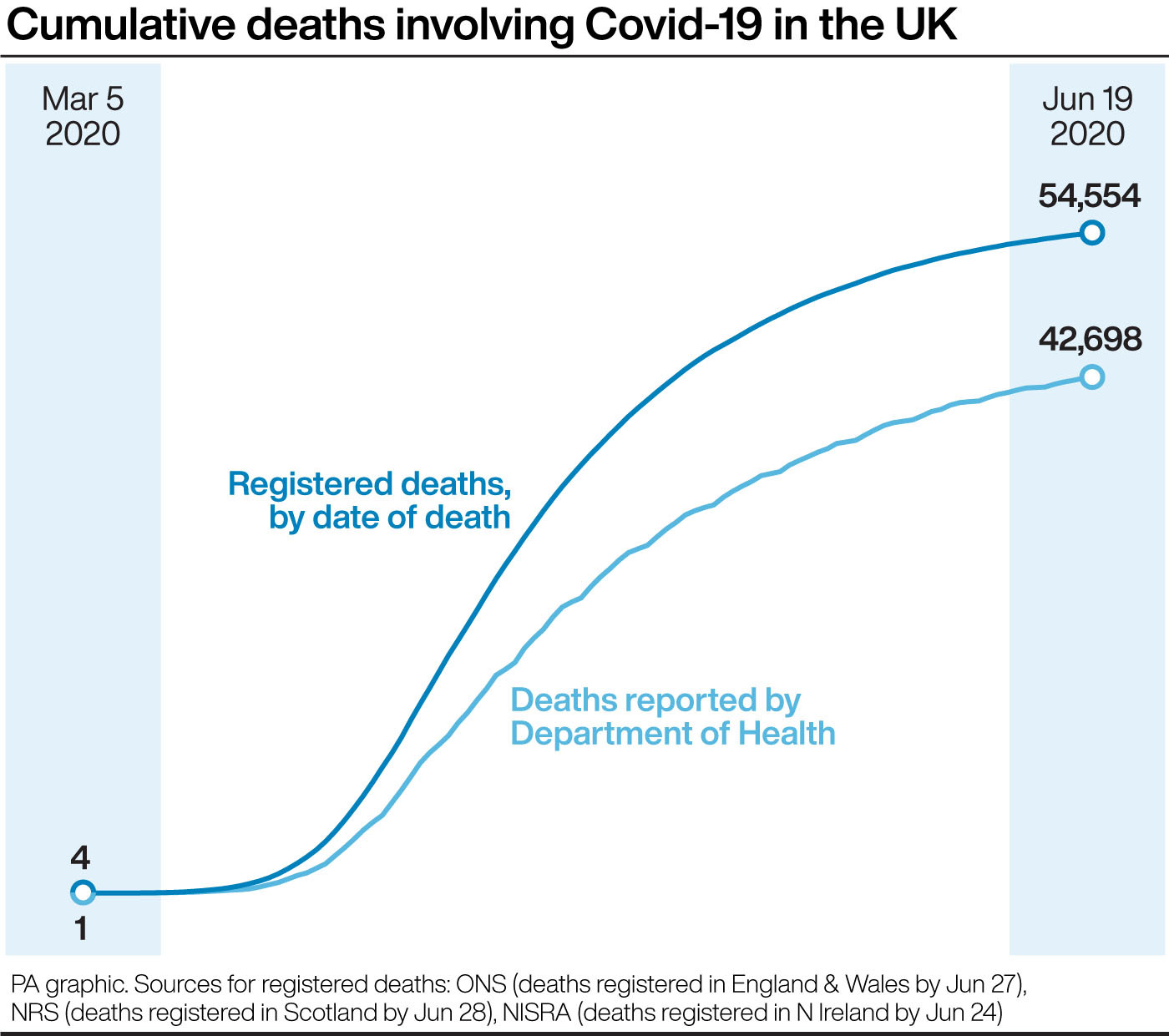 The US have bought the entire global supply of Covid-19 drug for July | London Business News