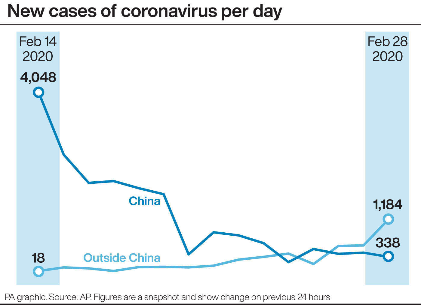 California monitoring 8,400 people for possible coronavirus