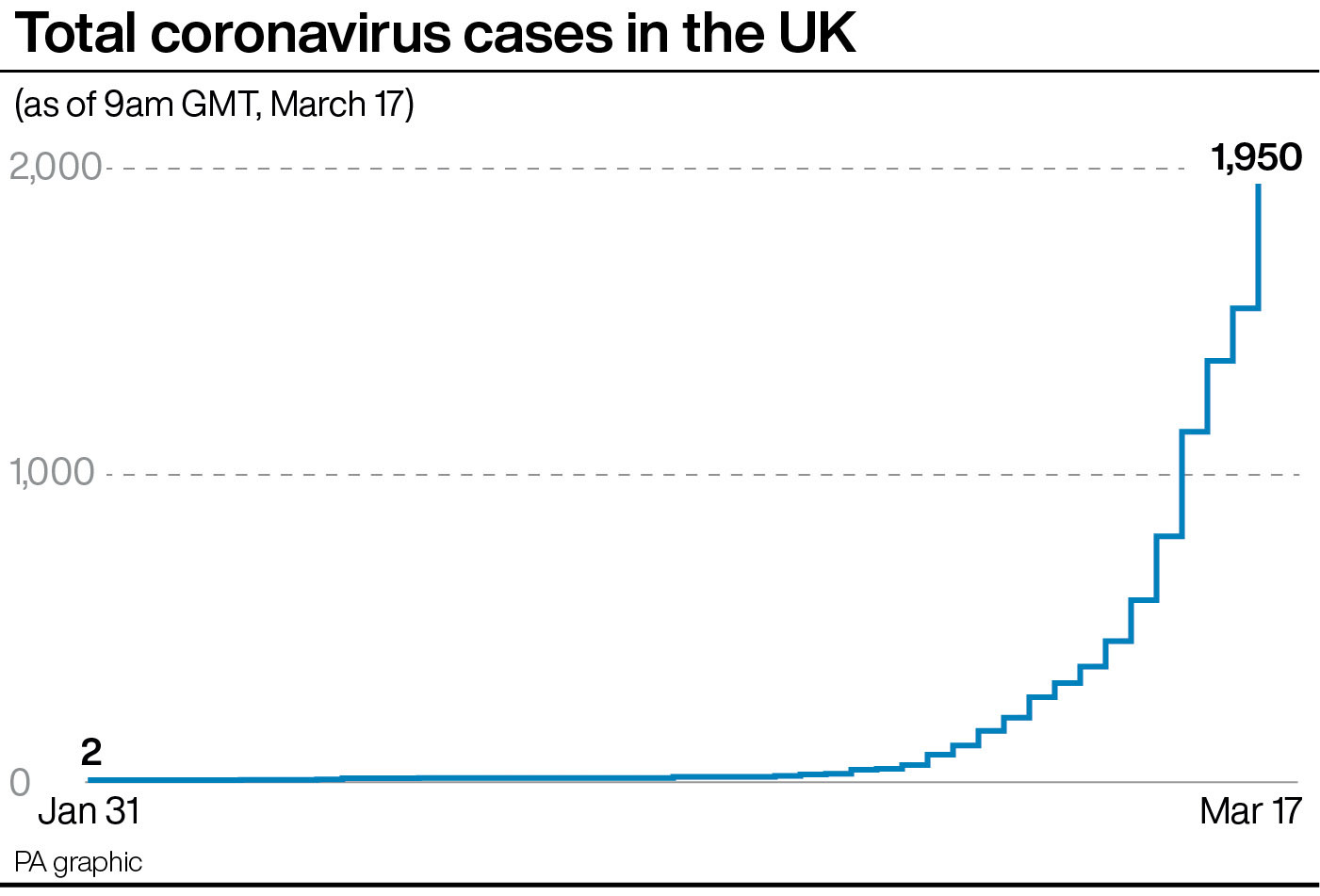 Coronavirus: Chancellor Announces £330bn Loans for Businesses, Mortgage Holidays