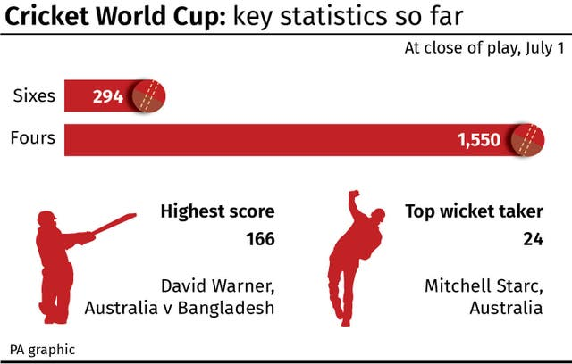 CRICKET World Cup: Key statistics