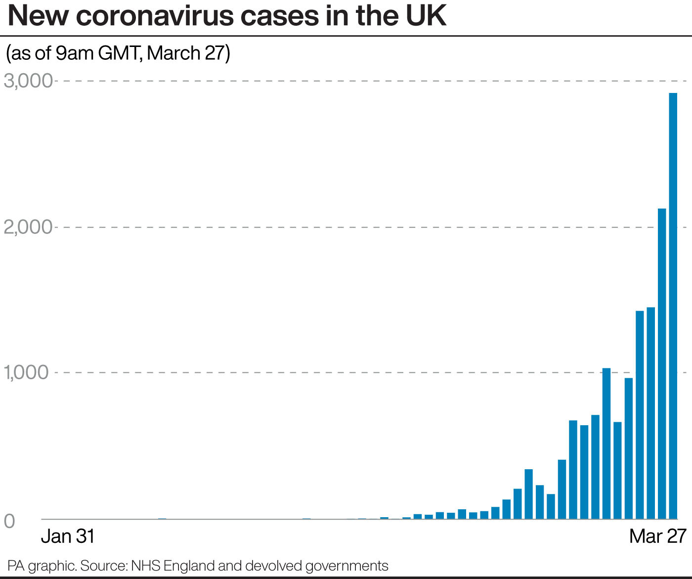 NHS England confirms two more coronavirus deaths in Exeter