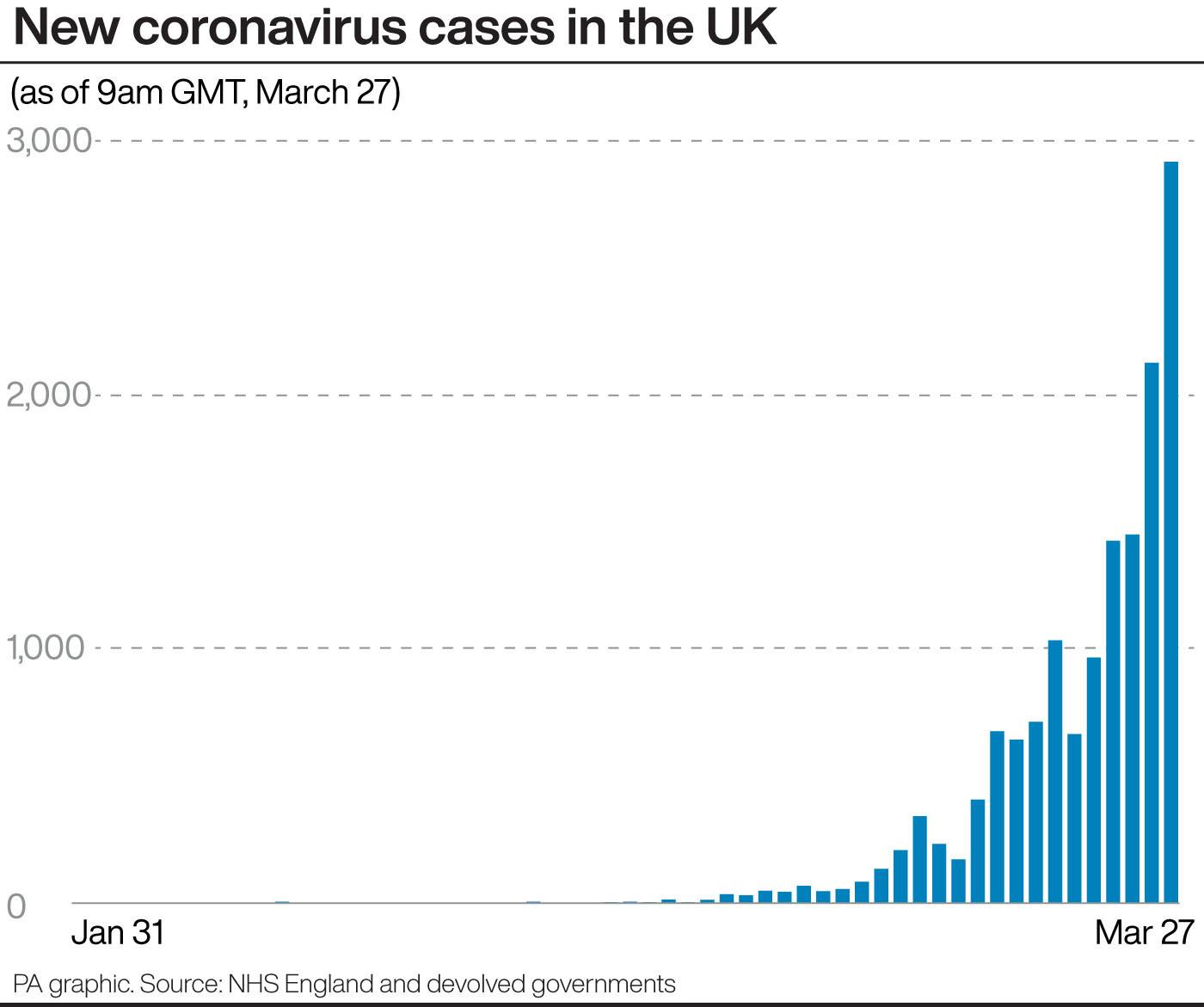 UK: Coronavirus death toll climbs to 1,228