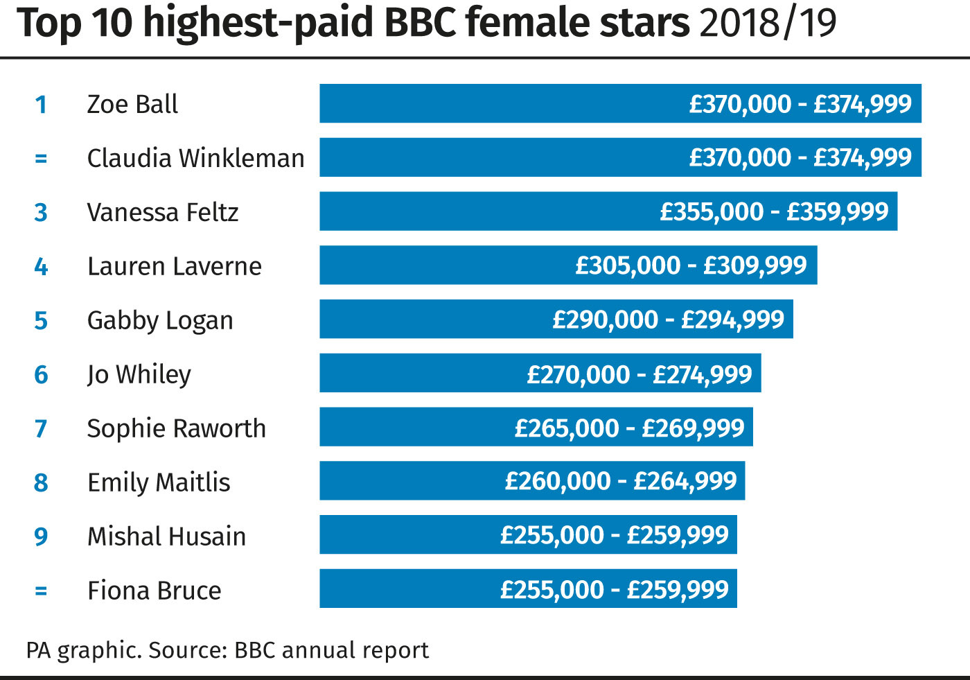 Women Now Among BBC's Top 10 Best Paid Presenters