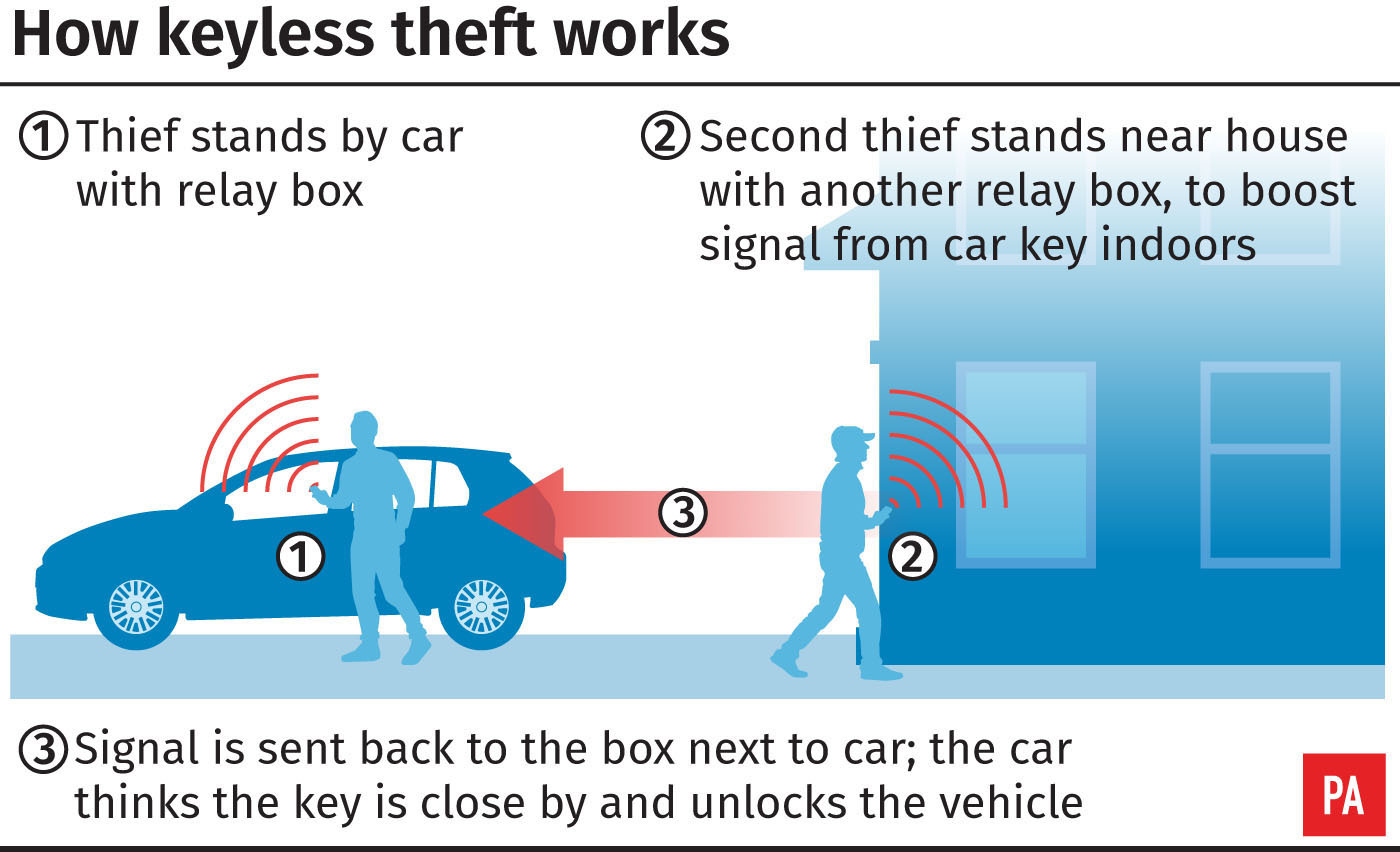 Keyless cars unlock rich pickings for thieves