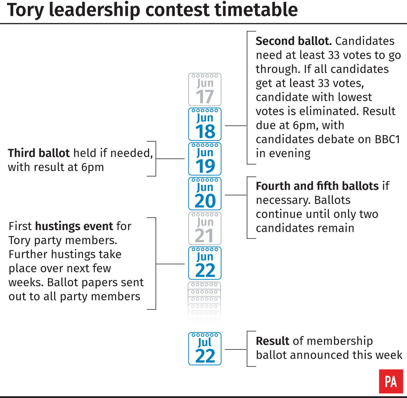 Next knockout vote looms in Tory leadership race
