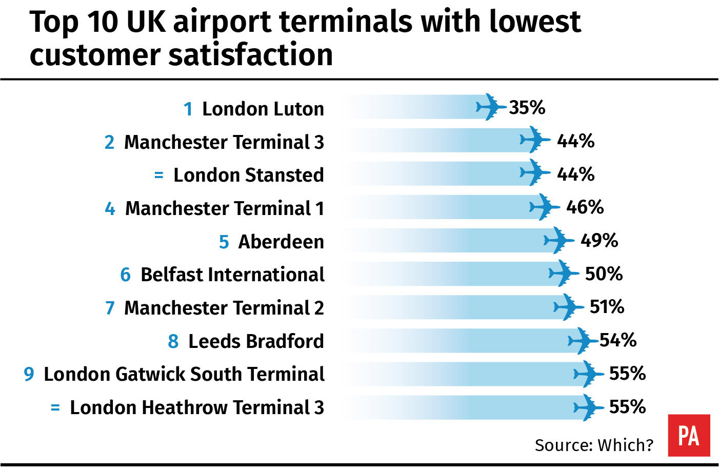 Luton named worst United Kingdom airport for the third year running