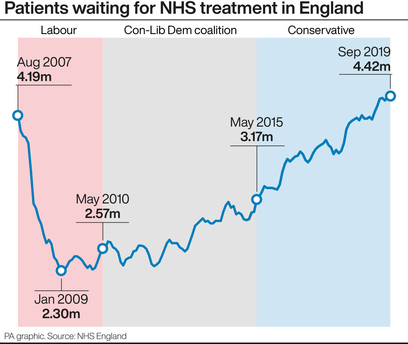 NHS records its worst A&E waiting times since 2004 - Latest Pharmacy News