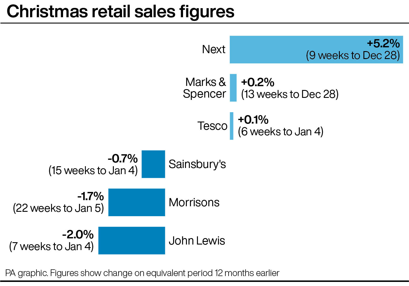 John Lewis parts with retail boss Paula Nickolds as festive sales slump