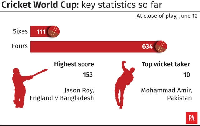 Cricket World Cup: key statistics so far