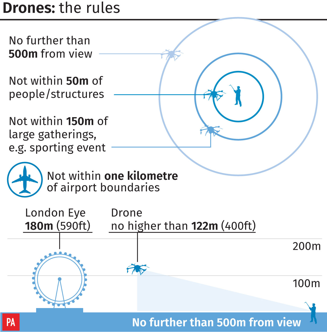 Piloting a drone the rules
