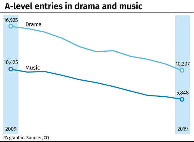 A-level entries in drama and music infographic