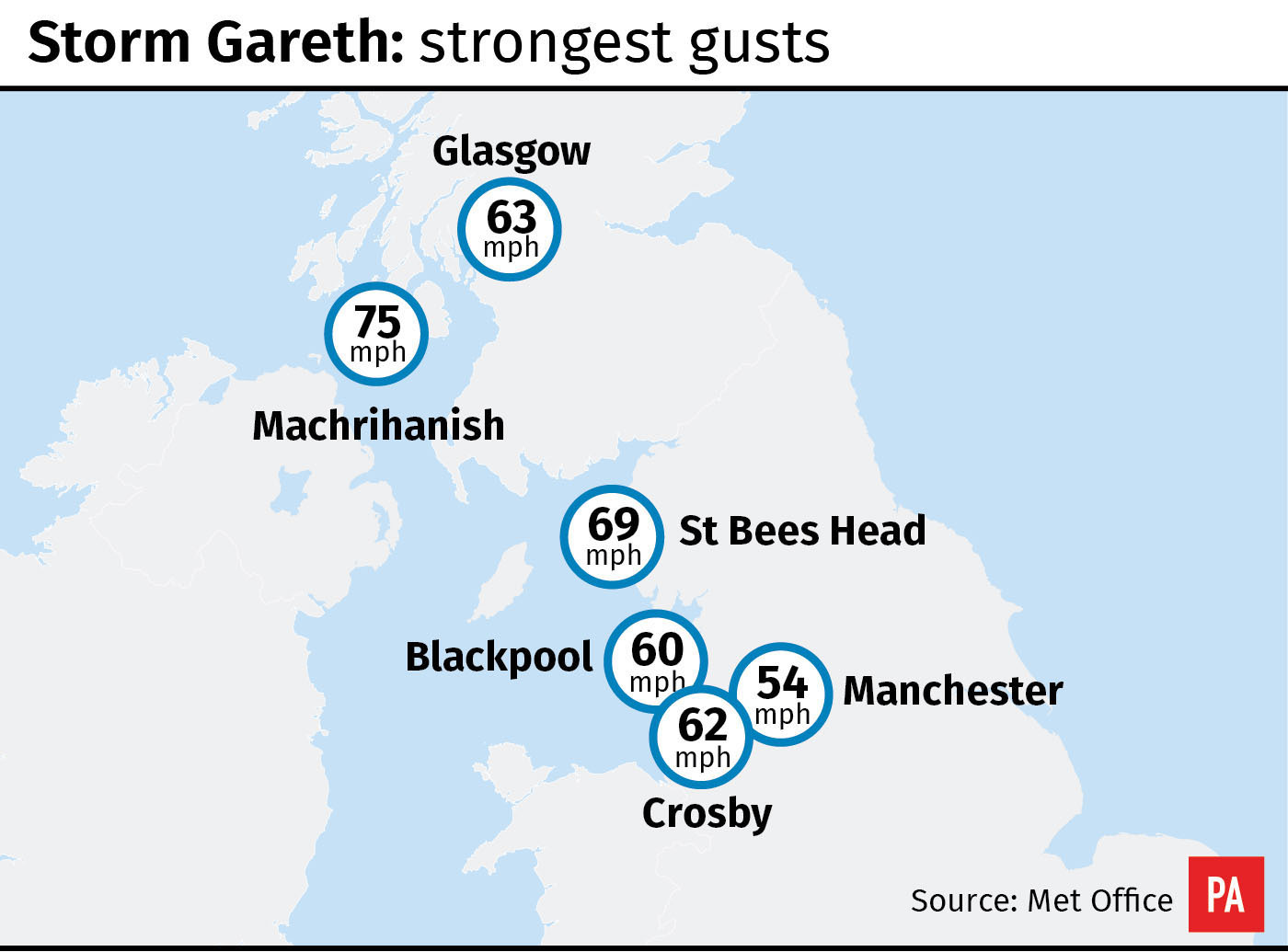Storm Gareth strongest gusts