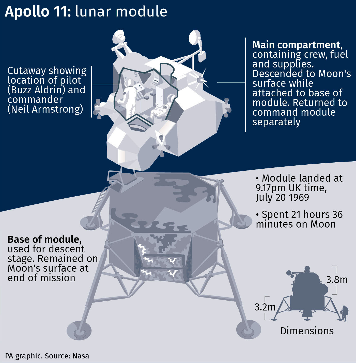 The Moon landing at 50: Man's greatest leap into the unknown