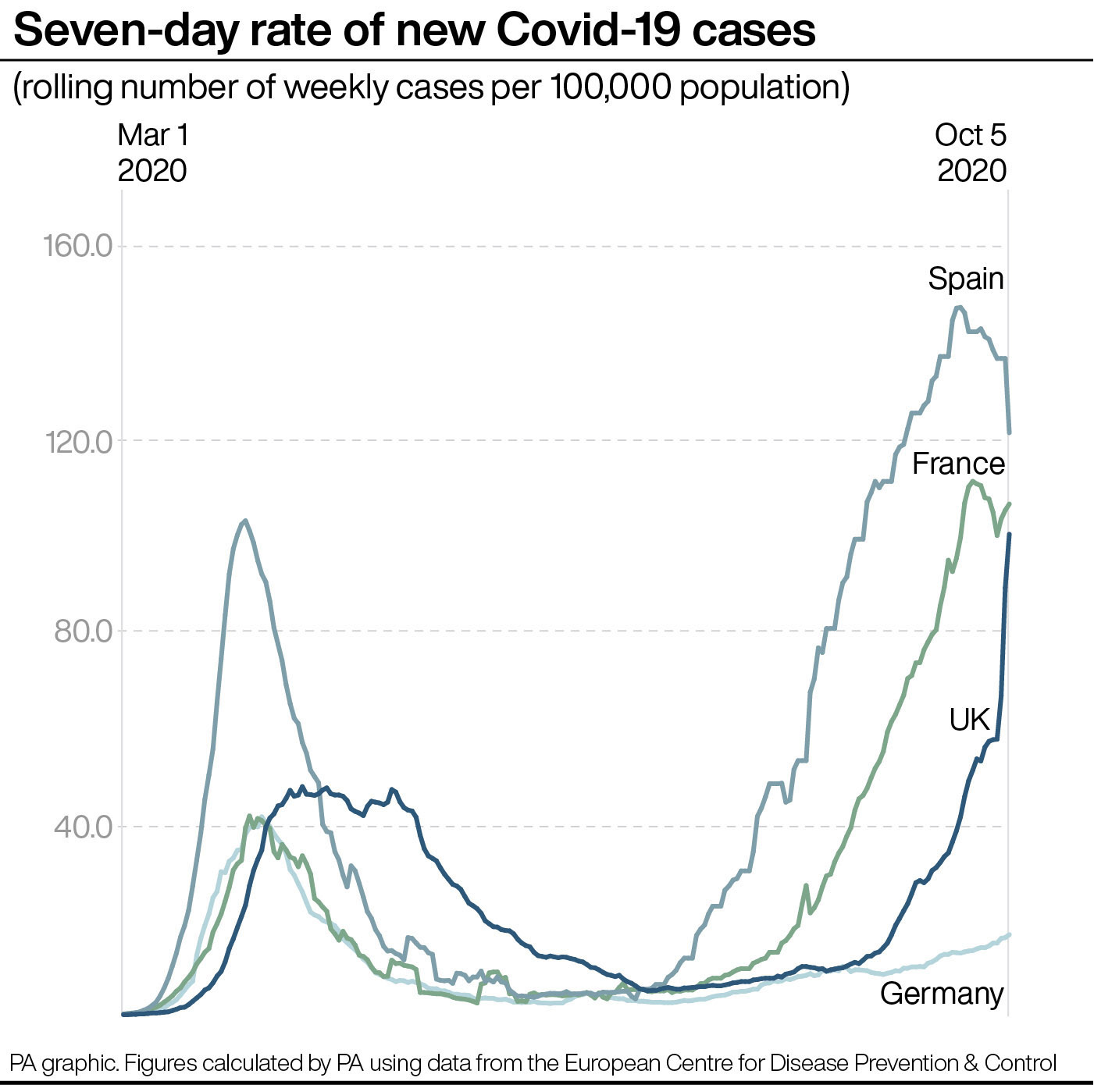 Herd Immunity Against Coronavirus Can Be Obtained If Only 3-10% of Population Gets Infected, Say Russian Scientists