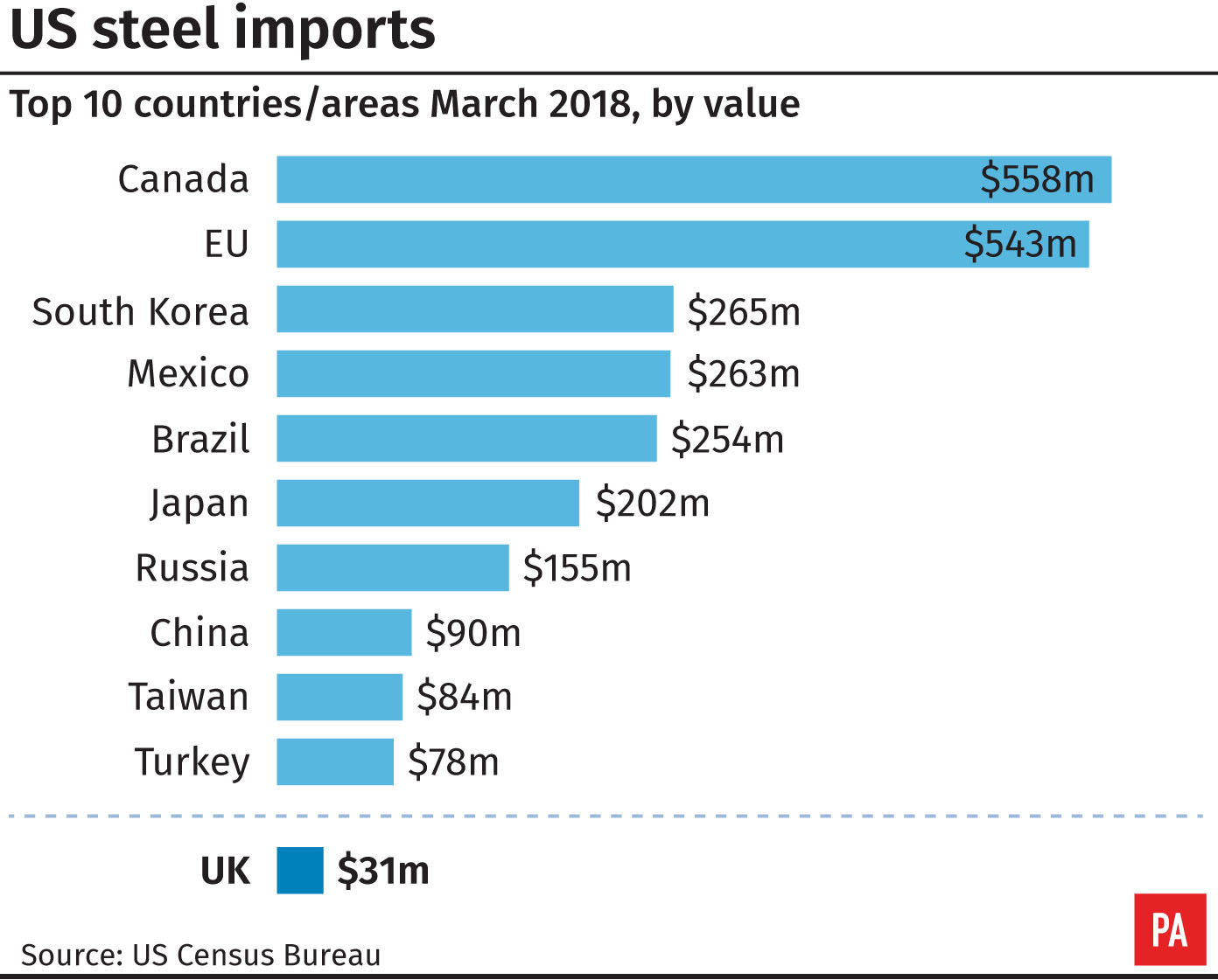 U.S.  ends steel, aluminum import tariff exemption on EU, Canada, Mexico