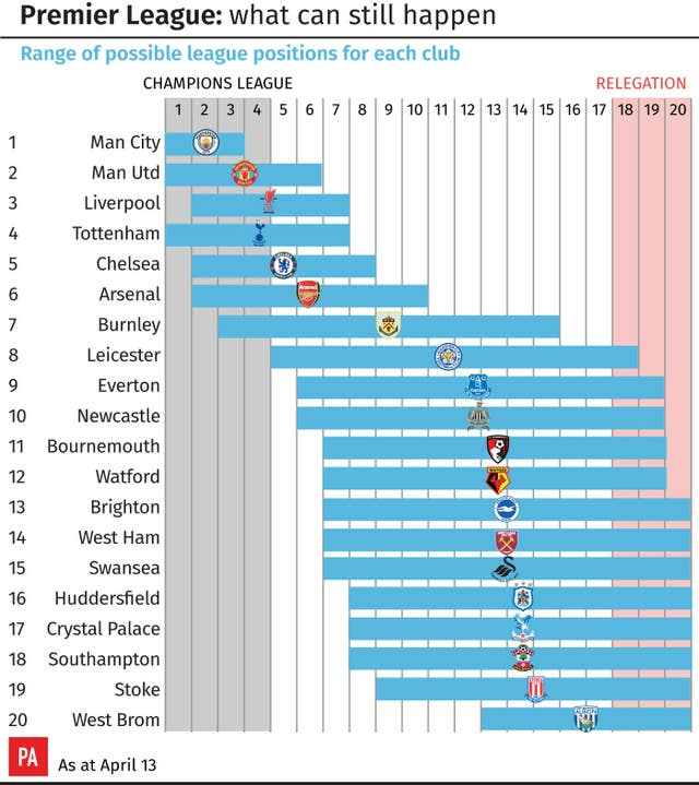 Premier League: what can still happen (PA Graphics)