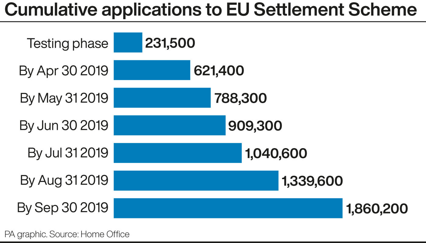 Two million European Union  citizens apply to remain in Britain