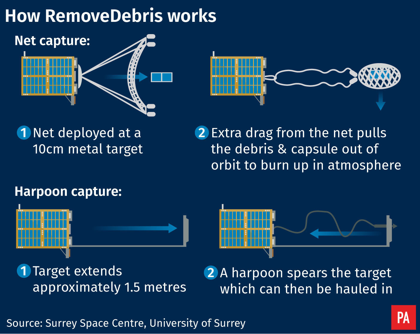Space harpoon successfully captures floating debris