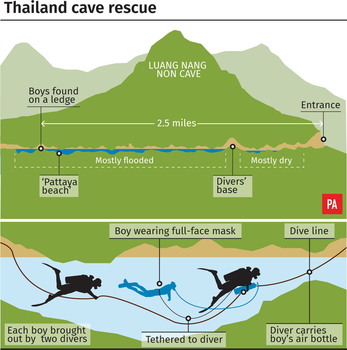 Four More Boys Pulled From Flooded Thailand Cave