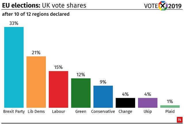 EU elections: shares of the vote after all of England and Wales have declared