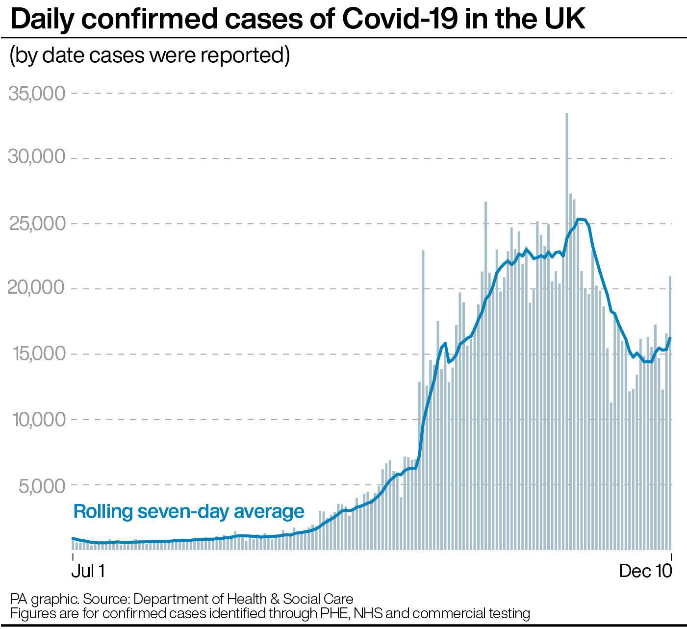 United Kingdom coronavirus self-isolation period reduced to 10 days