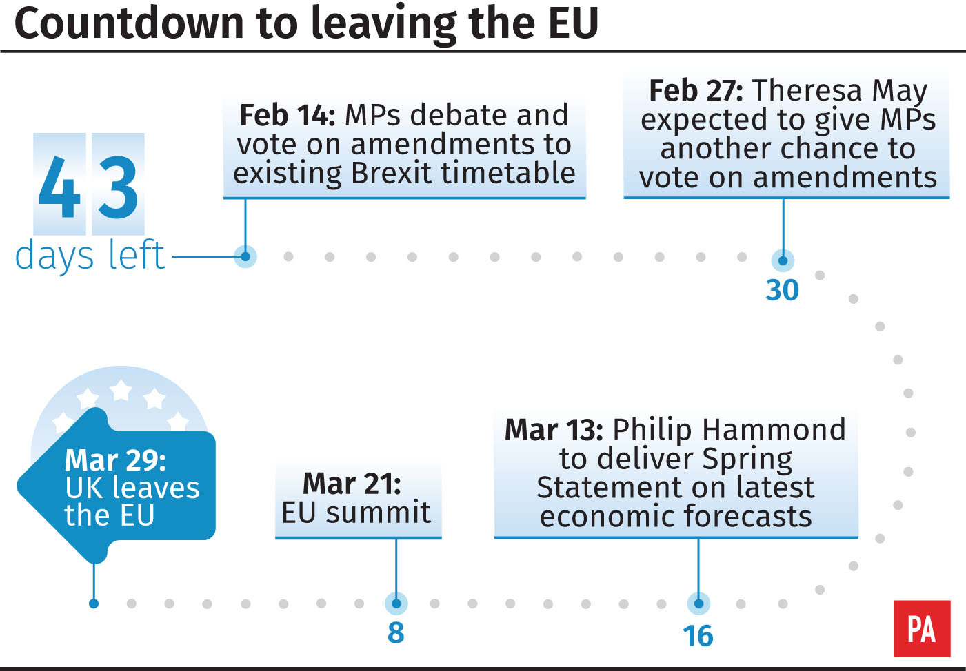 This Week in Westminster: more deadlock as Government faces another Brexit defeat