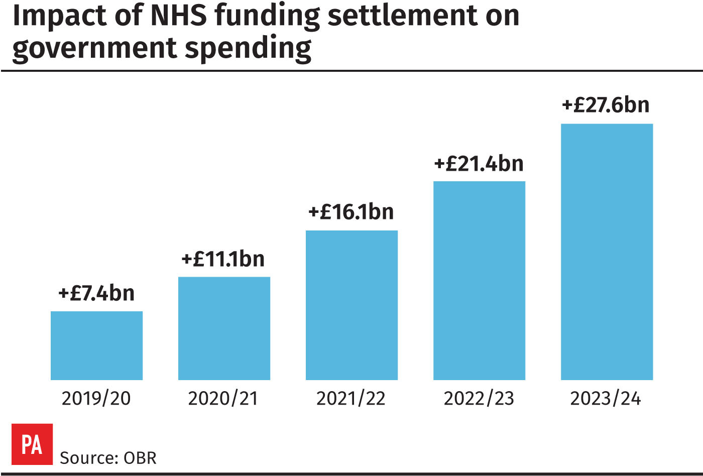 Primary care to receive £4.5bn investment under NHS long-term plan