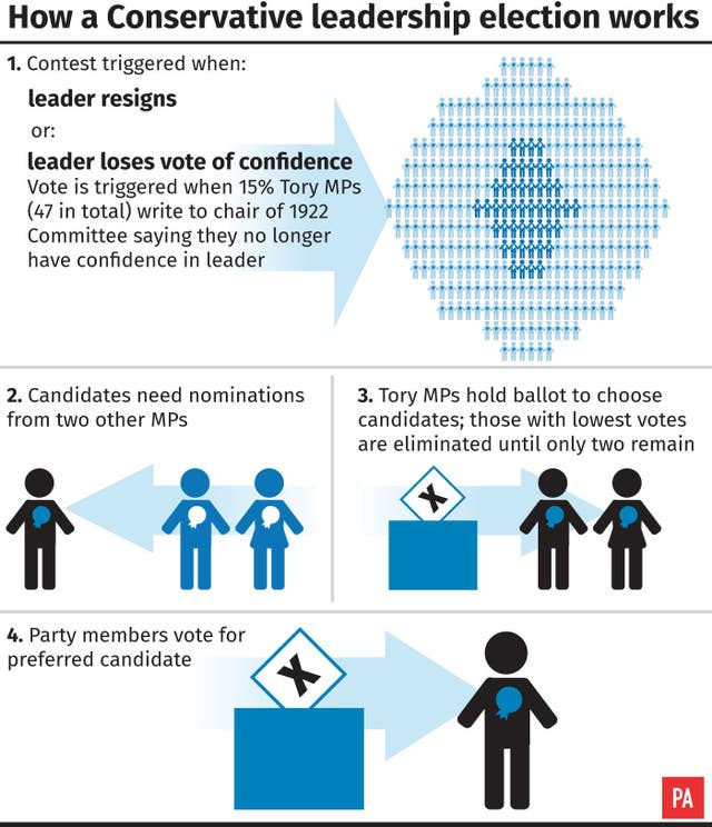How a Conservative leadership election works graphic