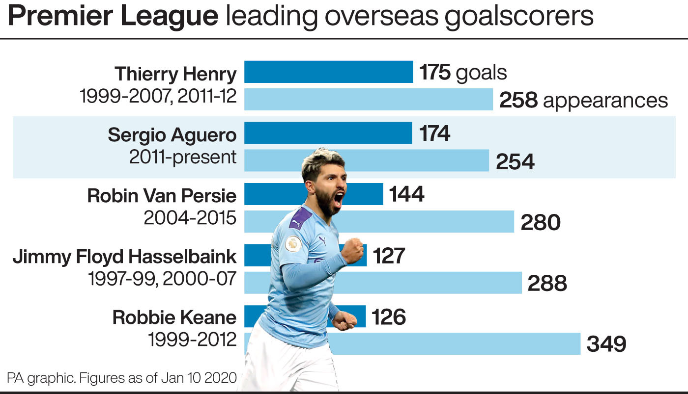 Sergio Aguero overtakes Thierry Henry to become Premier League record overseas goalscorer